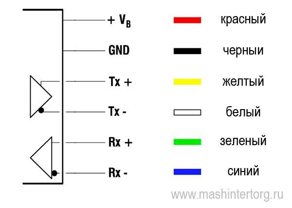 Цветовая маркировка проводов: каким цветом обозначается в трехжильной электропроводке фаза, ноль, заземления, расцветка в электрике, коричневый, желто-зеленый, плюс белый или синий
