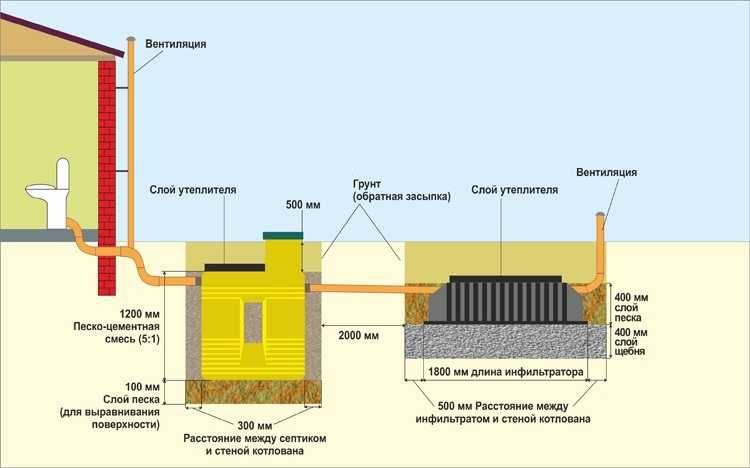 Септик тритон мини: описание и принцип действия