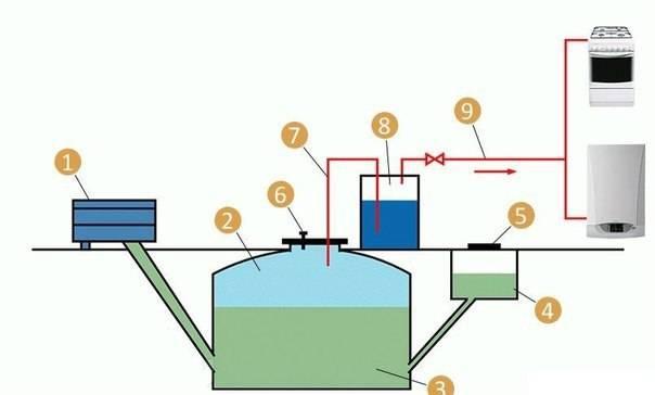 Биогаз своими руками: технология получения альтернативного топлива из биологических отходов