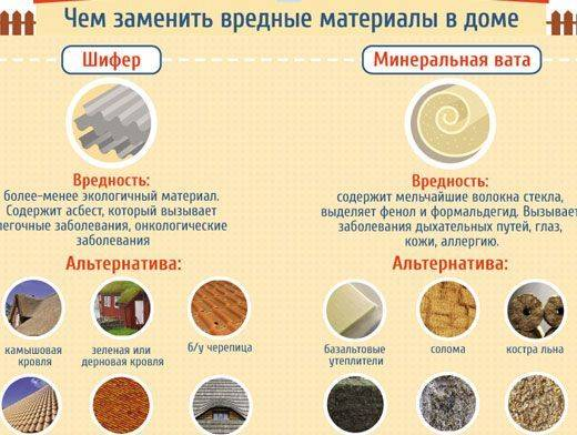 Вредна ли минеральная вата для здоровья человека?