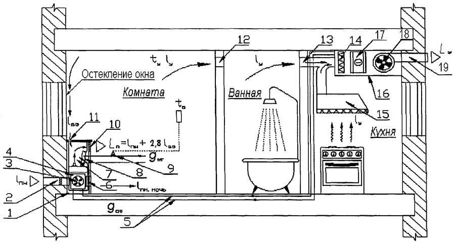 Вентиляция на кухне в частном доме - как сделать правильно