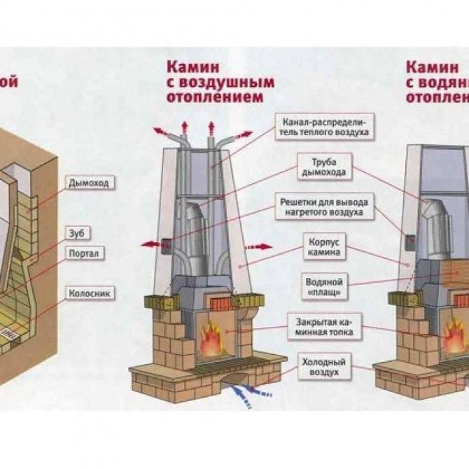 Эффективное тепло: строим печь-камин своими руками