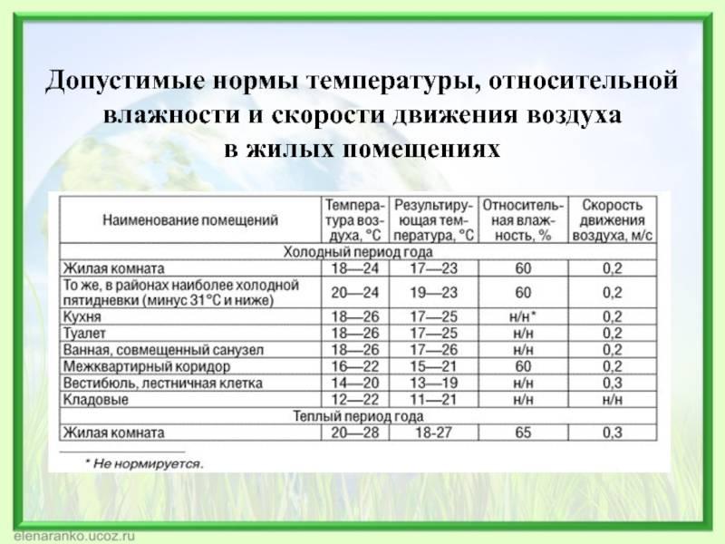 Влажность воздуха в учреждениях образования: нормативные требования и нормы