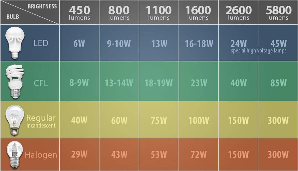 Таблица цветовой температуры светодиодных ламп
