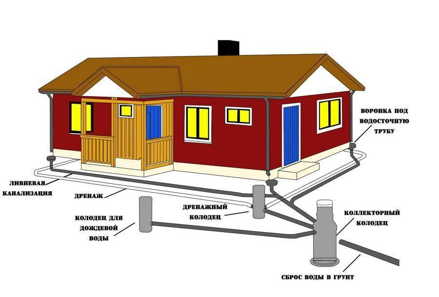 Ливневая канализация в многоэтажном доме: устройство, кто обслуживает и нормы снип