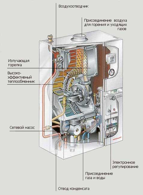 Конденсационные котлы в российских условиях: учитываем плюсы и минусы