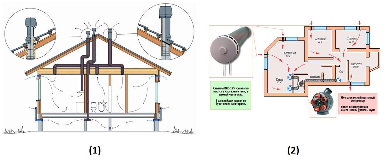 Как сделать вентиляцию на даче: тонкости и правила обустройства вентиляции дачного дома