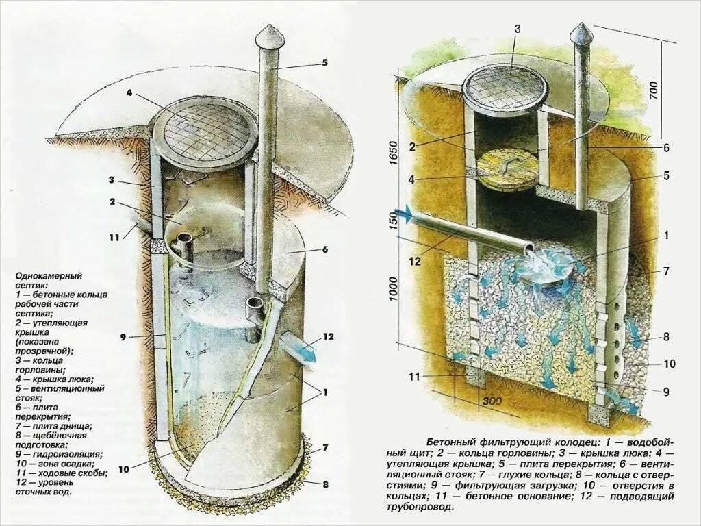 Дренажный колодец: устройство, принцип работы и установкаа