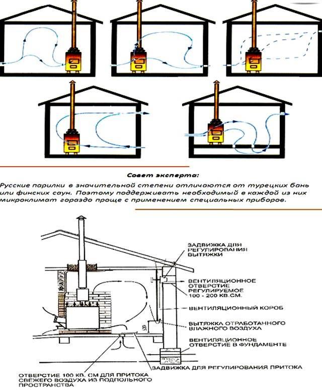 Вентиляция басту в бане: схемы и устройство