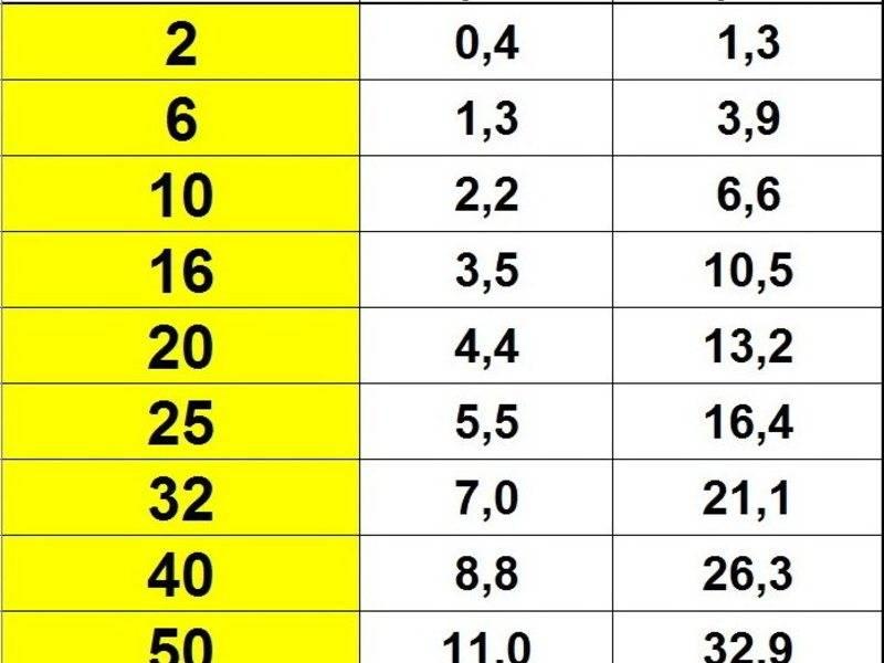Амперы в ватты: формула и таблица перевода силы тока в мощность и обратно
