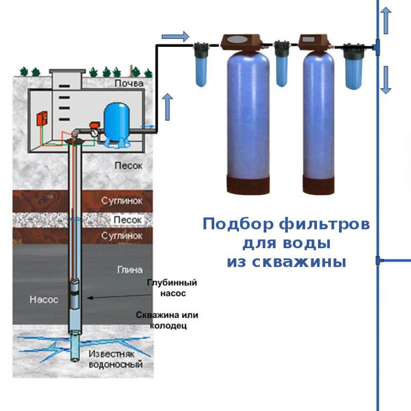 Очистка воды из скважины: что делать если вода мутная или желтеет