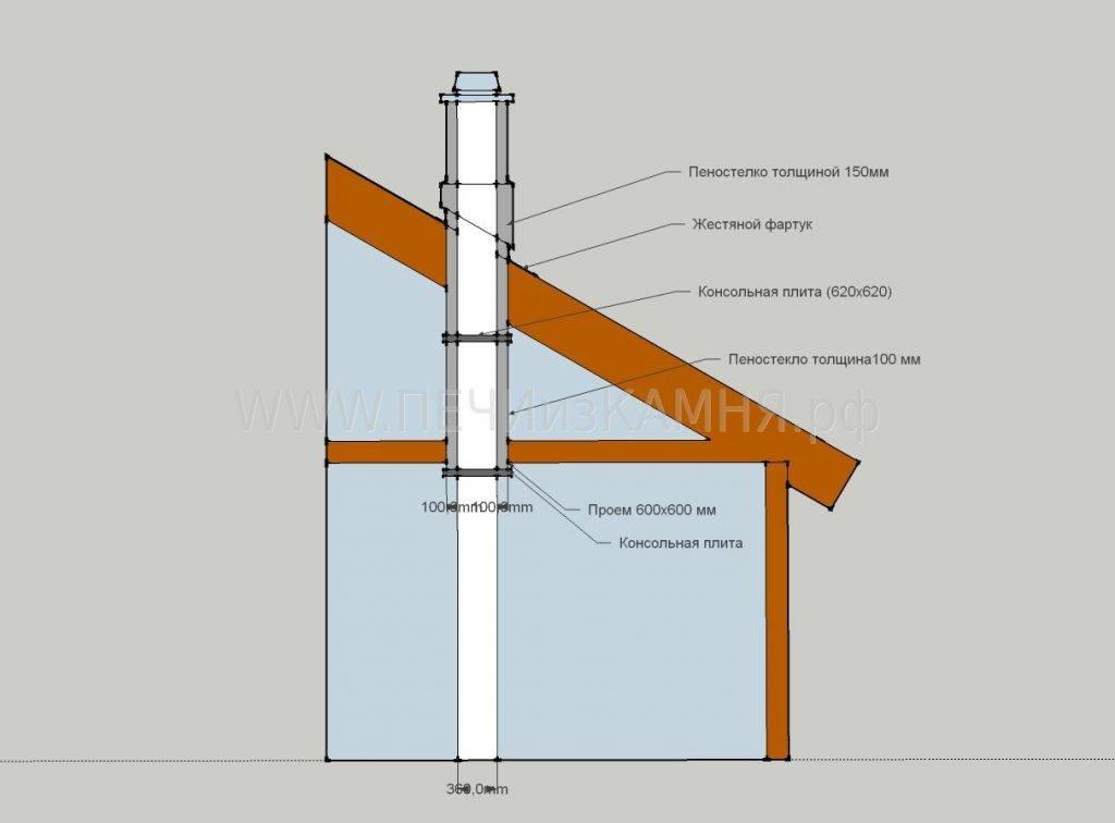 Как правильно изолировать трубу дымохода