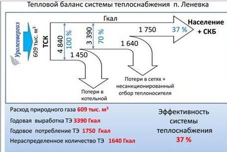 Расчёт системы отопления на конкретном примере шаг за шагом