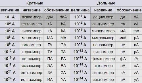 Перевод Амперов в Ватты: правила и практические примеры перевода единиц напряжения и силы тока