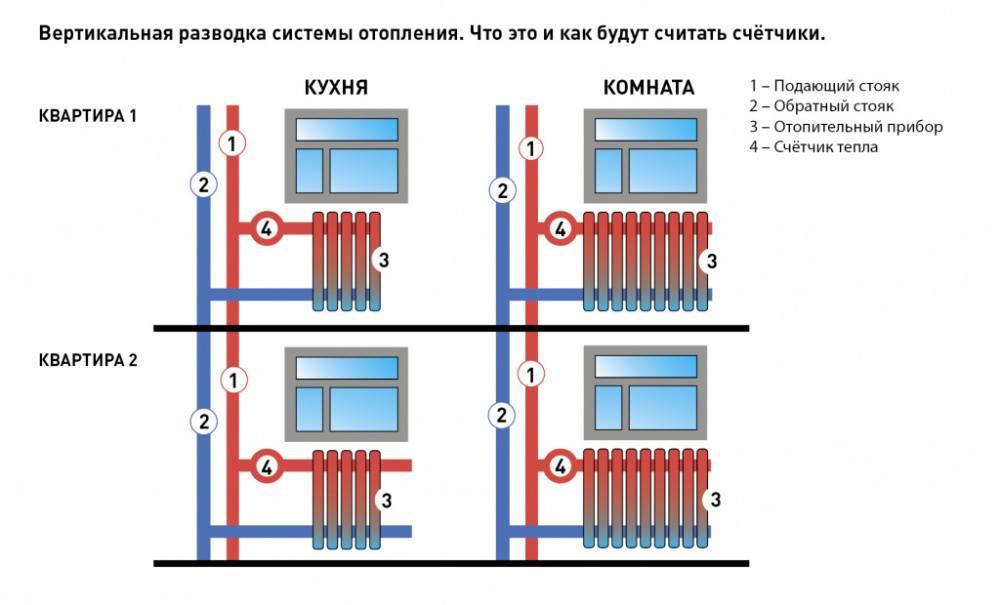 Общедомовые счетчики на отопление: порядок и варианты расчета отопления