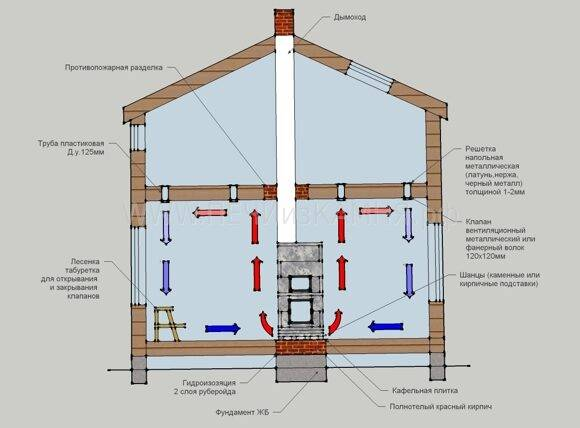 Какой газовый котел лучше выбрать для обогрева дома 120 кв м