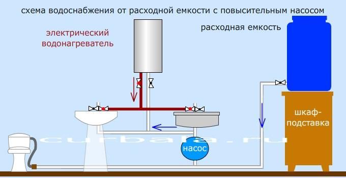Как включить водонагреватель: последовательность действий и возможные проблемы