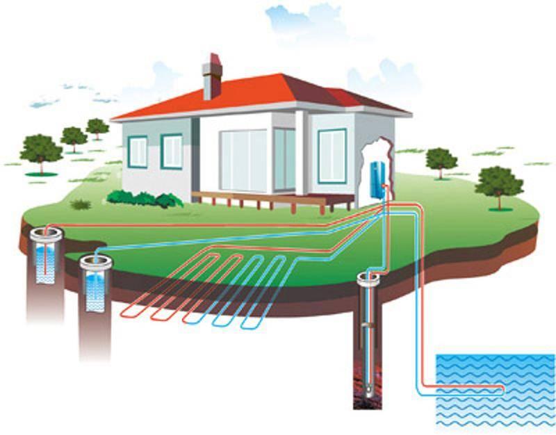 Тепловые насосы для отопления дома: виды и принцип работы
