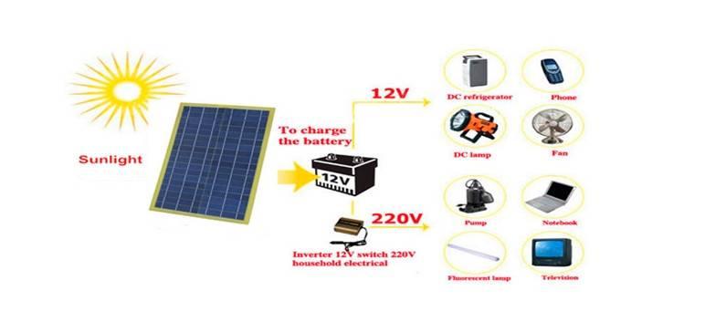 Сколько нужно солнечных батарей для дома: расчет солнечных панелей