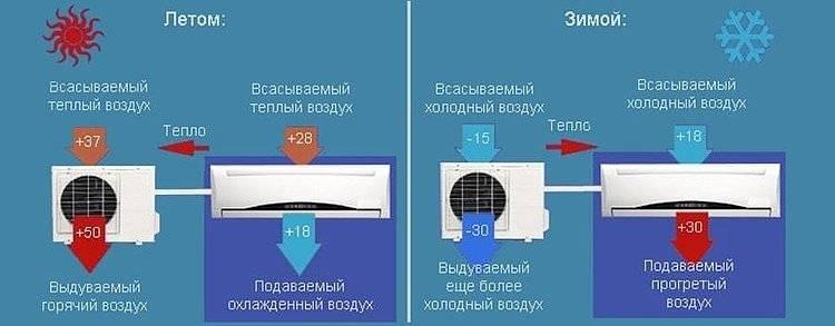 Можно ли включать кондиционер зимой при минусовой температуре на улице. использование устройства на обогрев