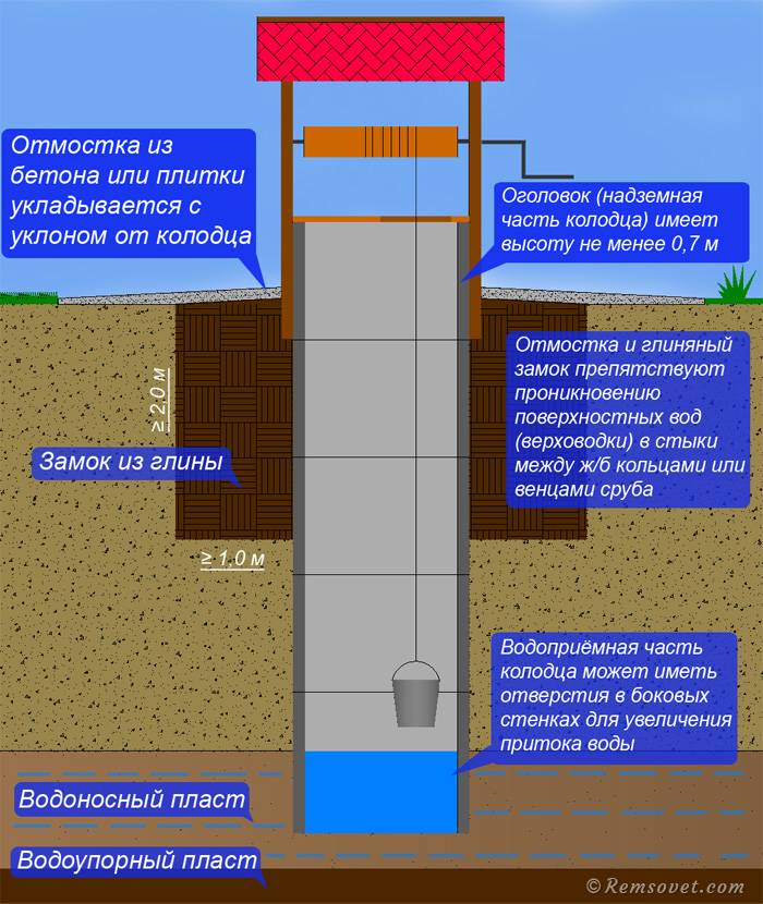 Домик для колодца: пошаговая инструкция изготовления своими руками, виды конструкций