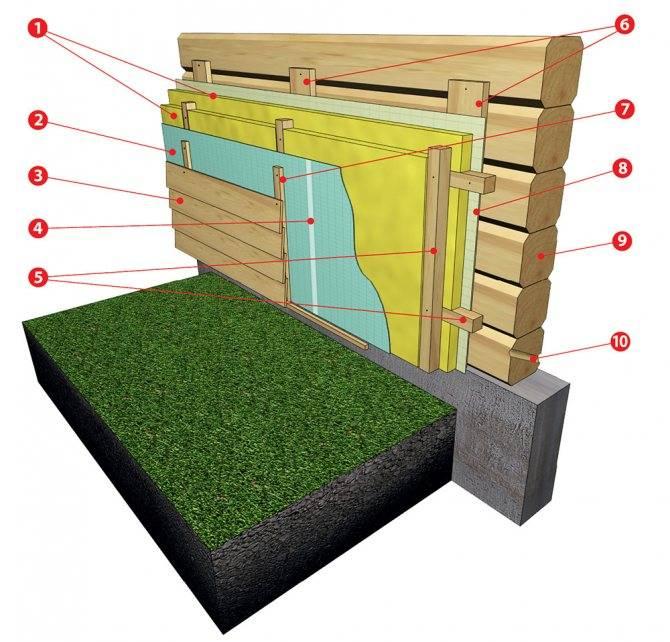 Утепление дома снаружи минватой―инструкция и способы