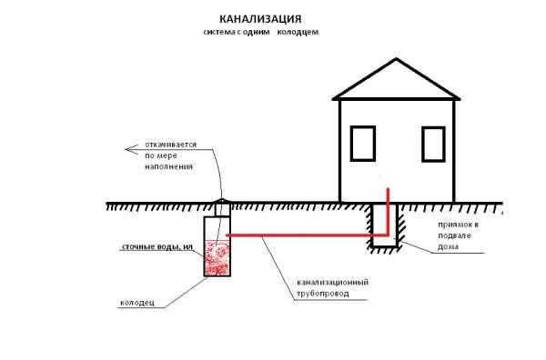 Как оформить разрешение на подключение воды в частный дом