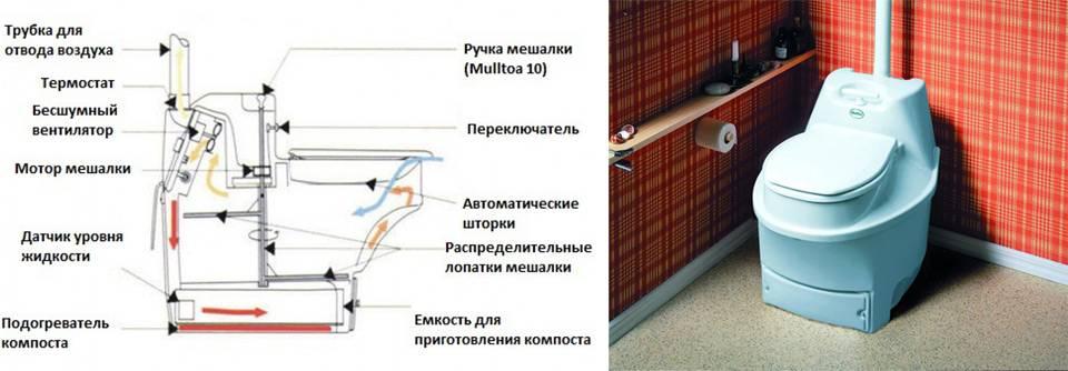 Рейтинг биотуалетов для дачи и частного дома: популярные модели + рекомендации покупателям
