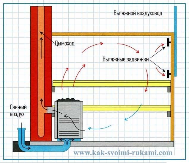 Вентиляция басту в бане: достоинства и недостатки + инструкция по обустройству | твоя стройка