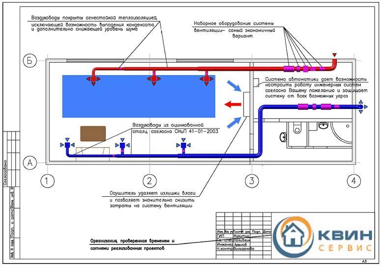 Вентиляция бассейнов. пример расчета – самая популярная статья библиотеки проектировщика. виды вентиляции