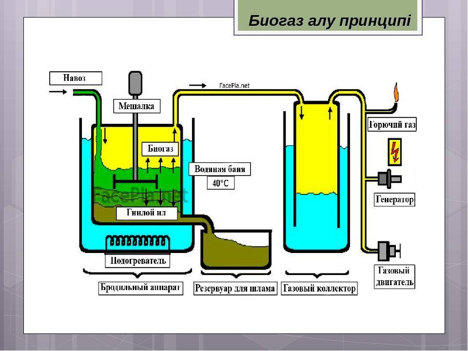 Изготовление биогазовых установок своими руками