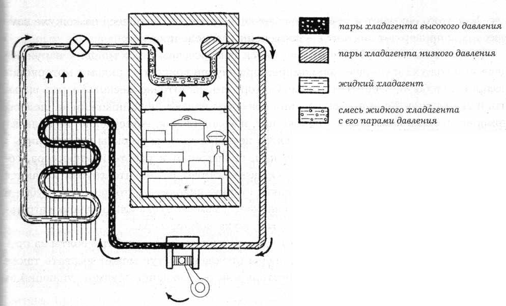 Схема подключения старого холодильника. схема холодильника и сервисные инструкции