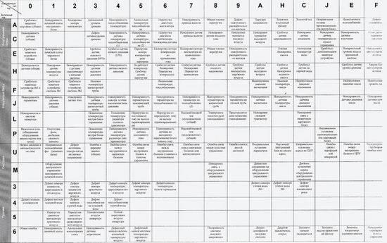 Расшифровка кодов ошибок разных кондиционеров
