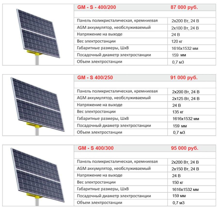 Выбор типа аккумулятора для солнечной электростанции