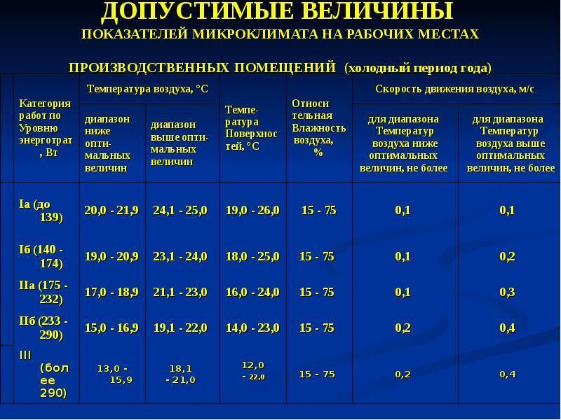 Нормы температуры в квартире в отопительный сезон