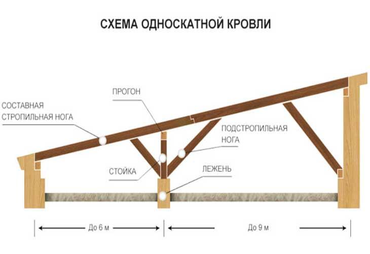 Как сделать крышу односкатную своими руками