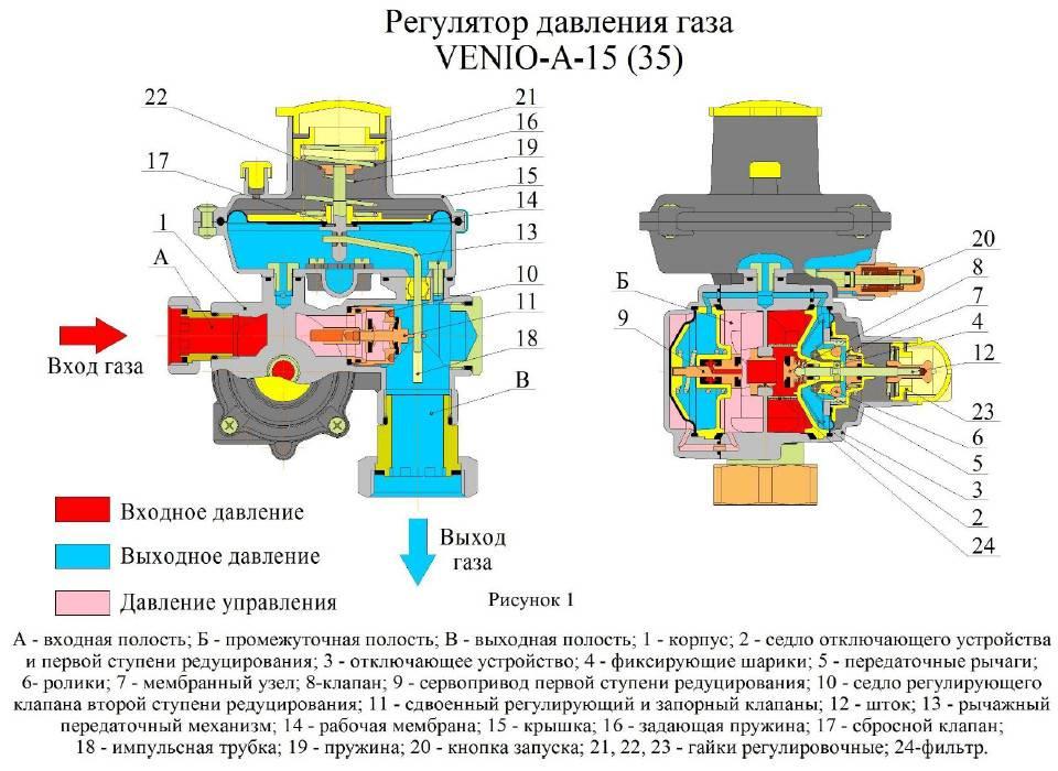 3 вида редуктора давления воды. в каких случаях он нужен?