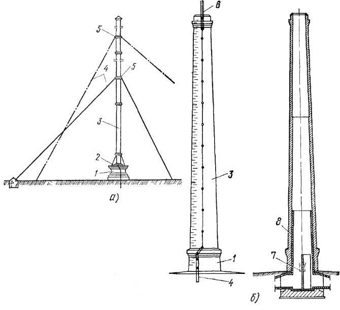 Трубы для котельной: виды дымовых конструкций