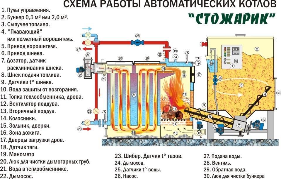 Частое включение газового котла: 5 основных причин