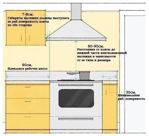 Как повесить микроволновку на стену: выбор места на кухне