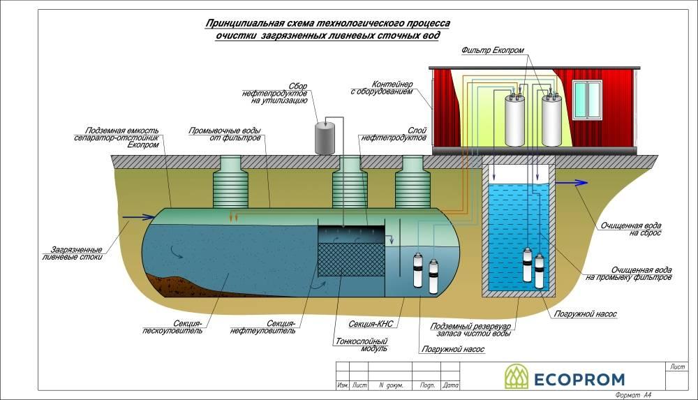 Обслуживание автономной канализации