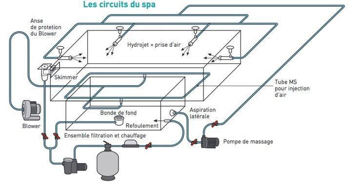Установка и подключение джакузи своими руками в квартире и в доме: этапы работы, подготовка ванны, монтаж