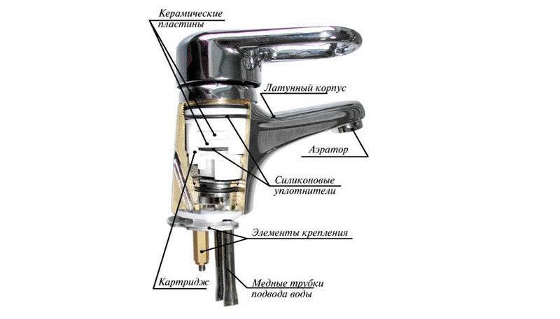 Установка смесителя: как собрать кран, как правильно установить, как поставить водопроводный кран