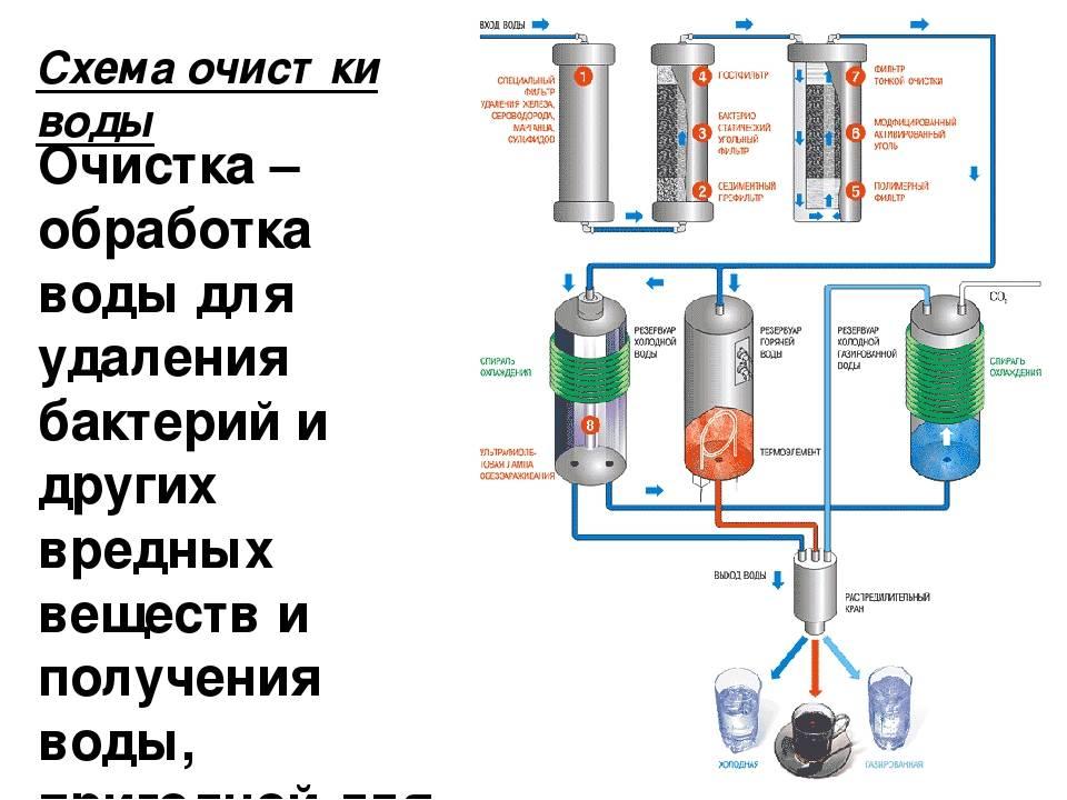 Анализ и очистка воды из скважины: убираем железо, сероводород и бактерии