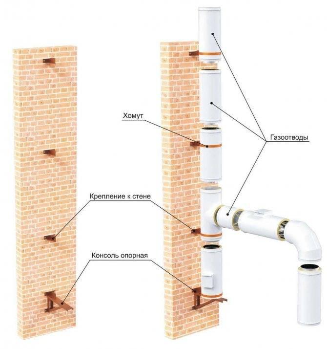 Крепление труб к потолку, стенам: основные рекомендации