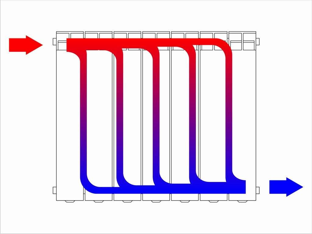 Все что нужно знать о регулировке батарей отопления