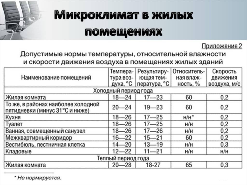 Норма температуры в квартире в отопительный сезон в 2021-2022 году
