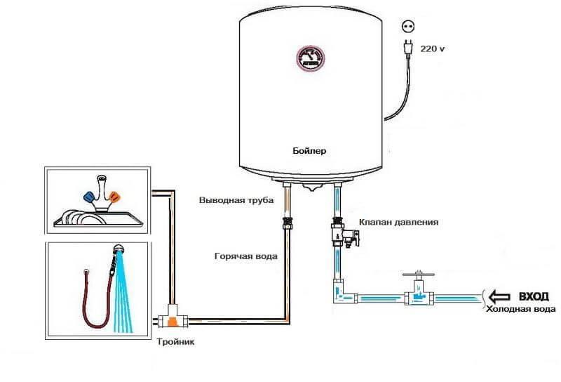 Давление в системе водоснабжения: нормативы, инструкция   гидро гуру
