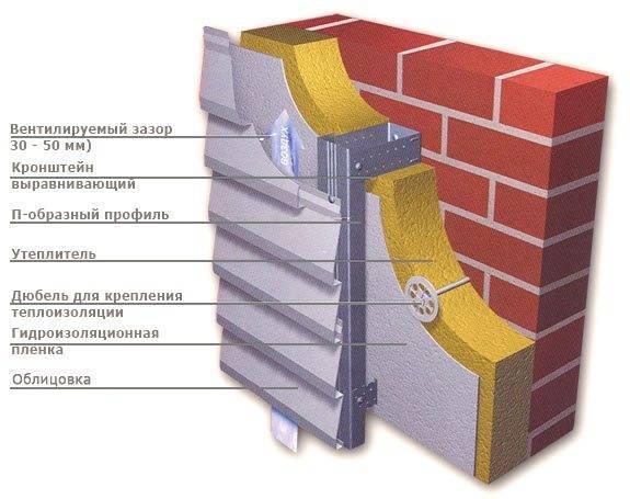 Утепление деревянного дома – от выбора материала до обшивки фасада