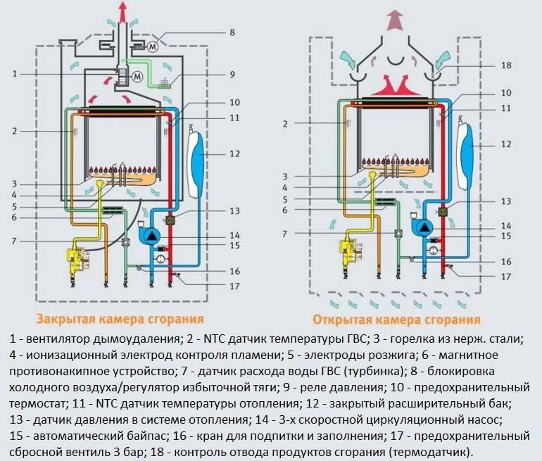 Рейтинг настенных двухконтурных газовых котлов по надежности и качеству